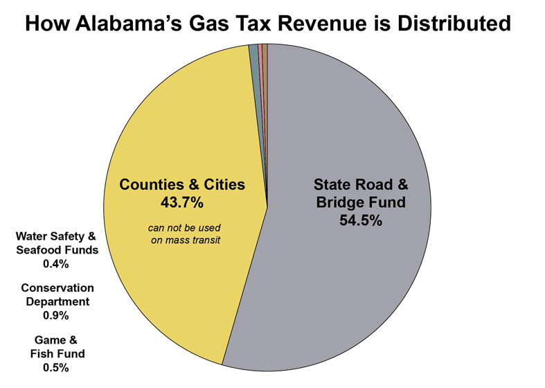 Alabama Gas Tax Revenues Diagram