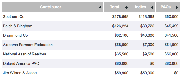 Top Donors to Rep Mike Rogers